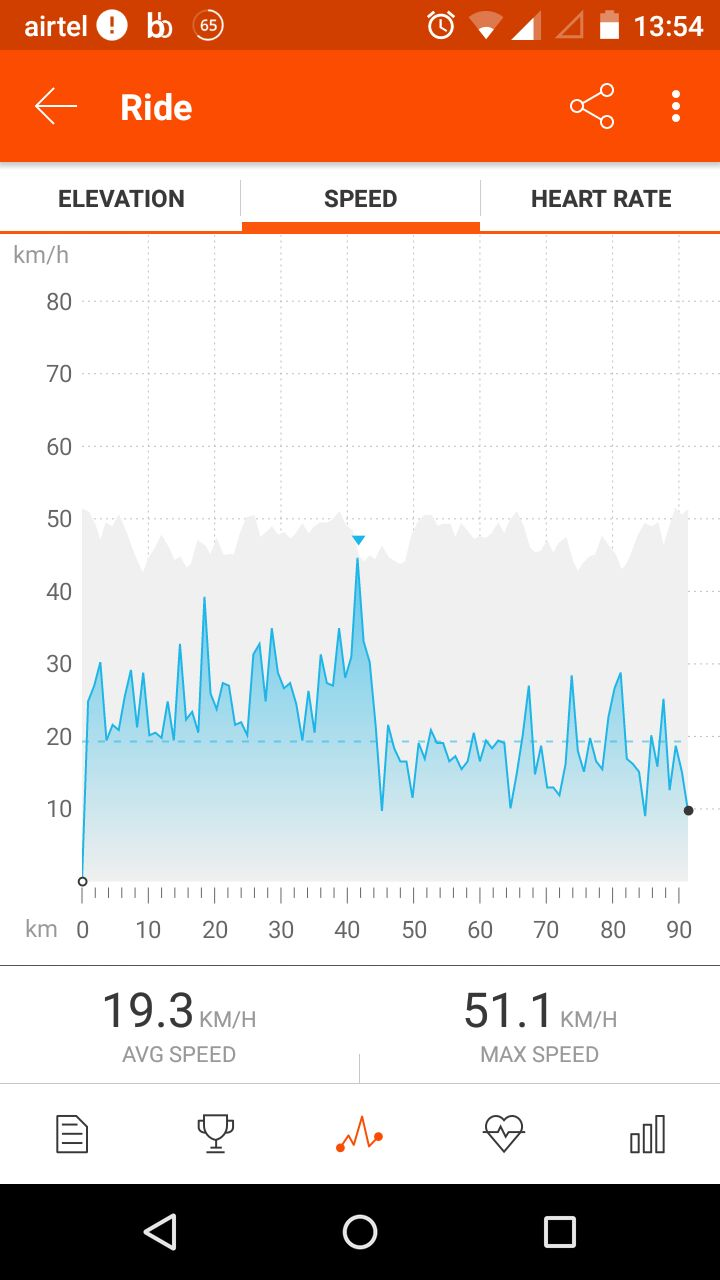 Surreal photo of the day. Here is Ravish's Strava data. Headwinds attacked us at around 45 km mark.